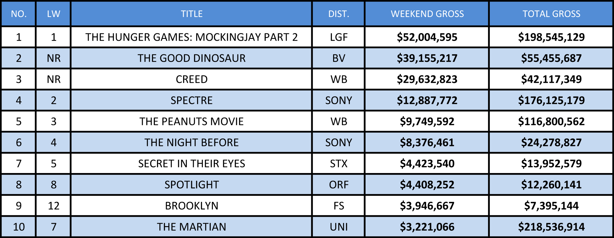US BOX OFFICE NOV 27